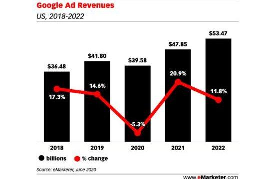 Google美国广告收入今年将首次下降